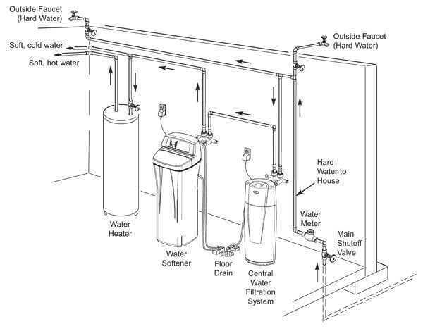Water line installation cost per foot