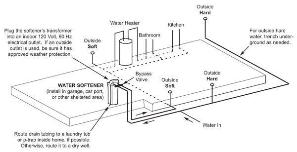 water-softener-install-2